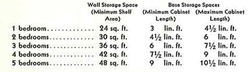 Wall-storage-chart-for-kitchen-cabinets