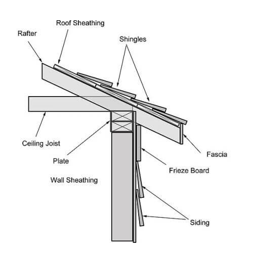 terms for house roof trim