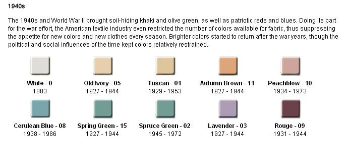 Kohler Colors From The 40s 50s 60s And 70s Retro