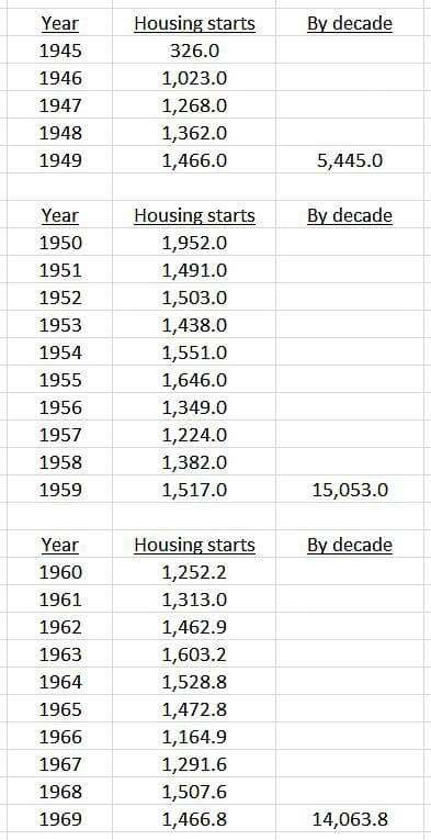 housing starts 1945 through 1969