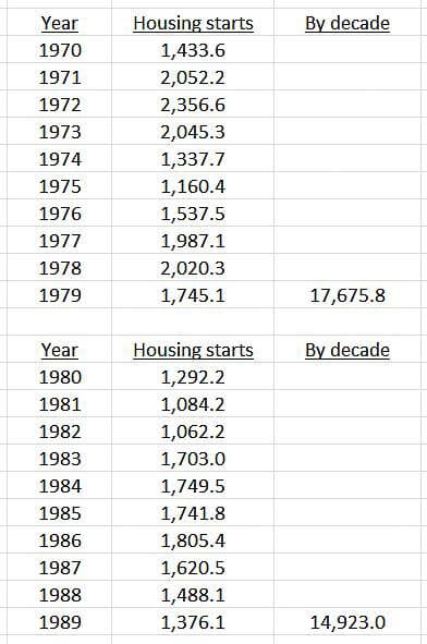housing starts 1970 through 1989