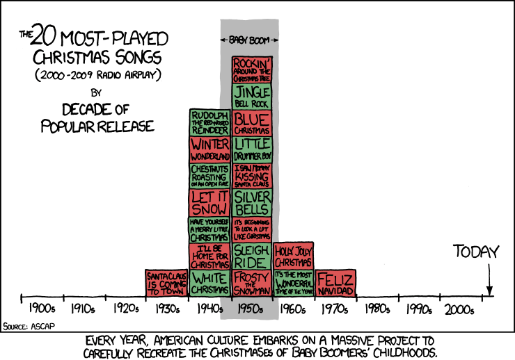 most popular christmas songs research by ascap