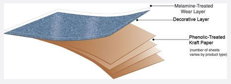 Learn About Laminate How Laminate Was Invented And How It