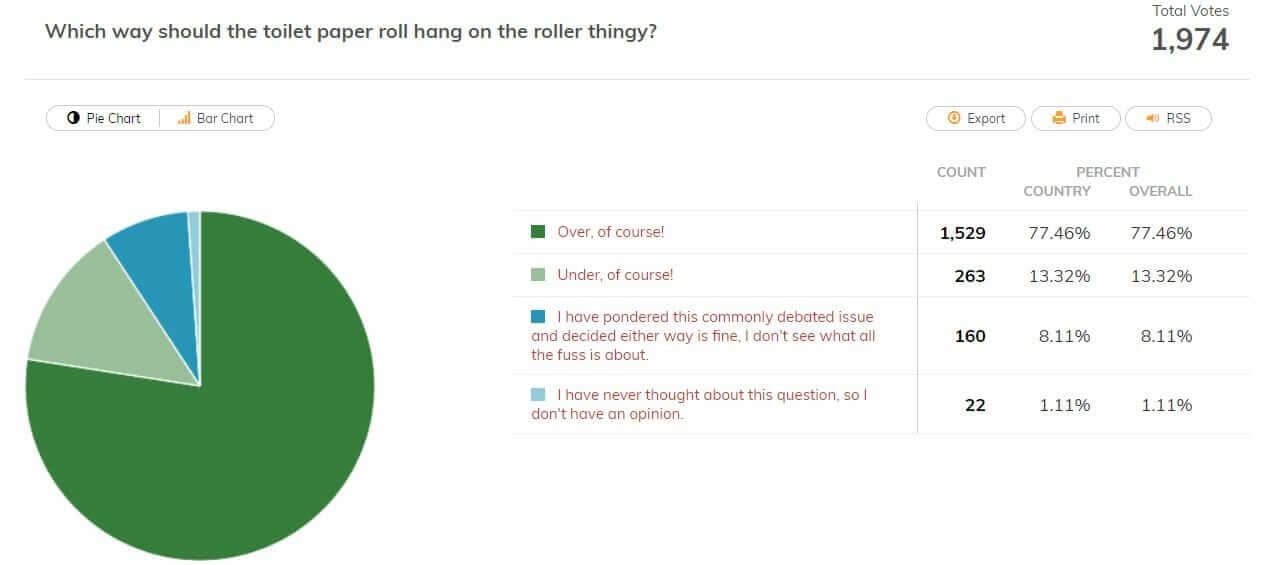 results of toilet paper over or under poll